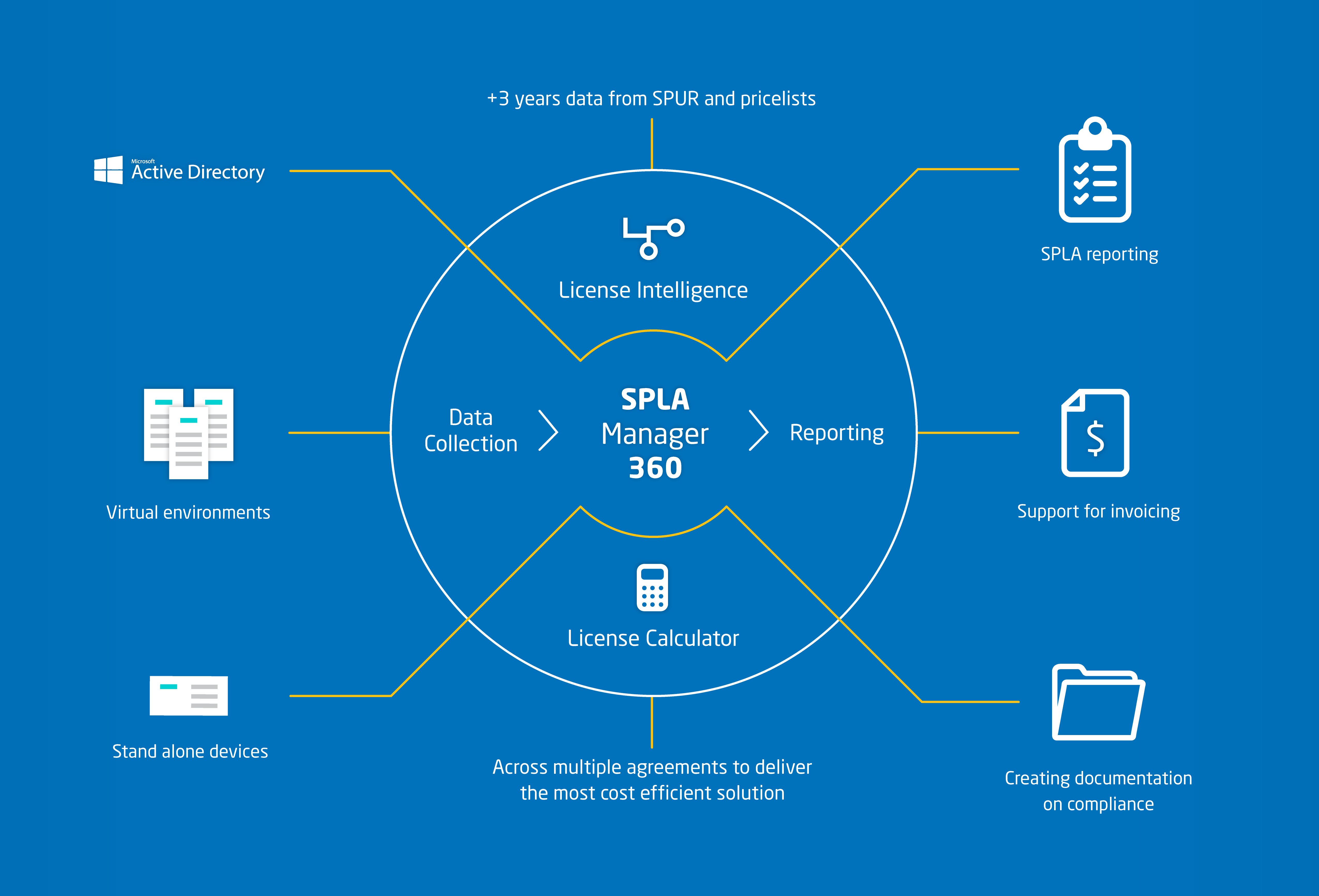 Free Trial of LicenseWatch SPLA Manager 360 - LicenseWatch SPLA Manager